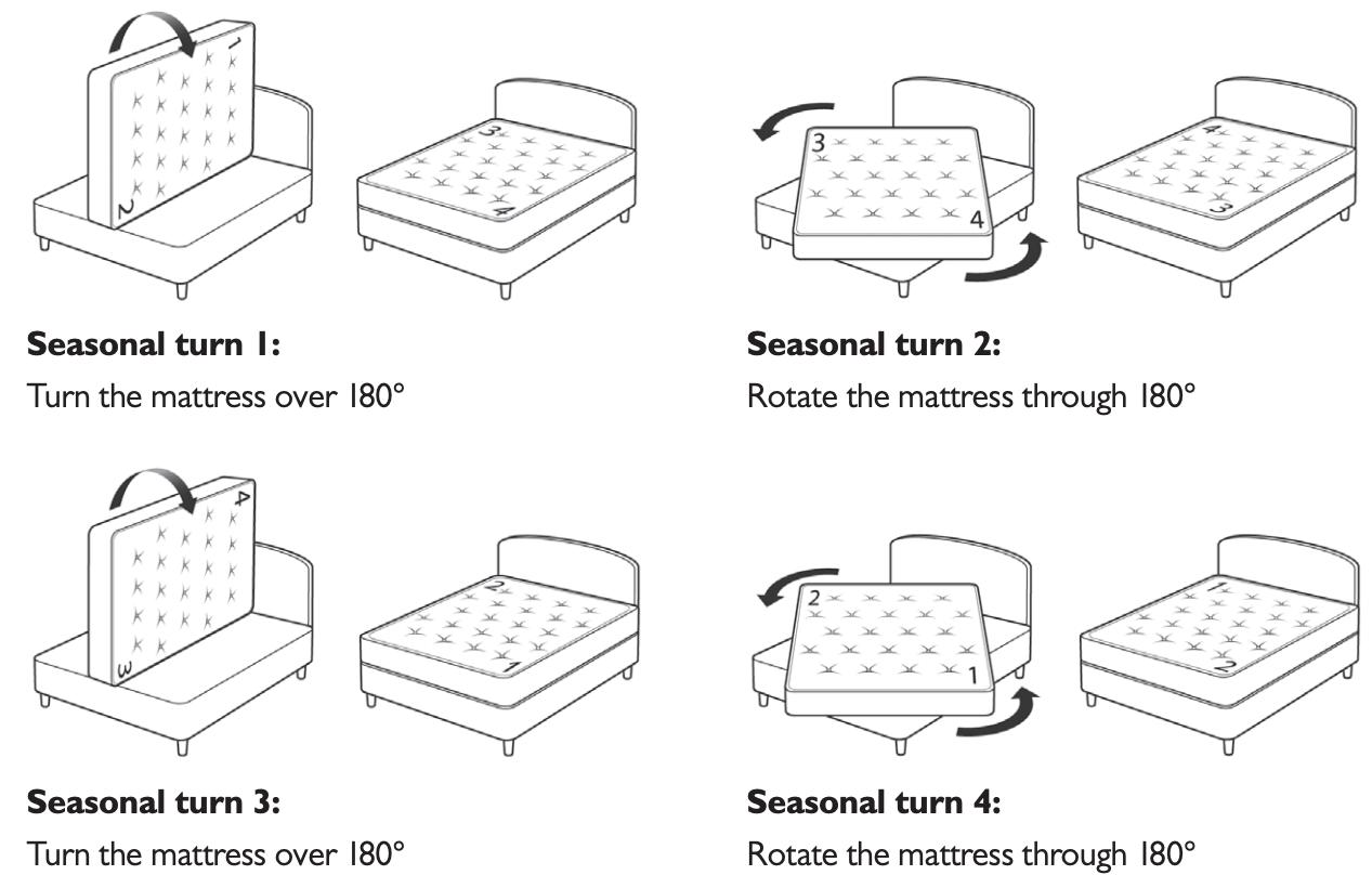 Hypnos Mattress Turning Guide