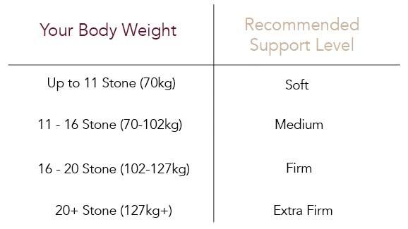 Vispring Support Guidelines