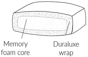 Duresta Sofa Buying Guide Cushion Filling Memoryluxe