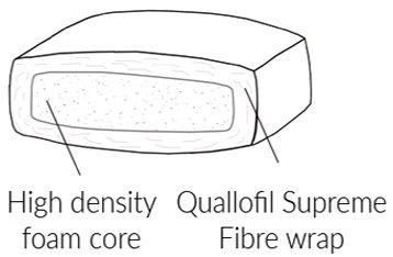 Duresta Sofa Buying Guide Cushion Filling Supawrap